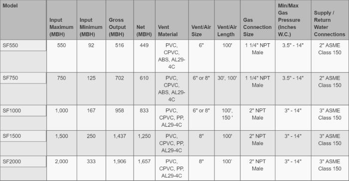 weil-mclain slim fit product chart